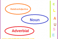 101 Tips Menguasai Materi Adjective, Adverbial,Noun Clause