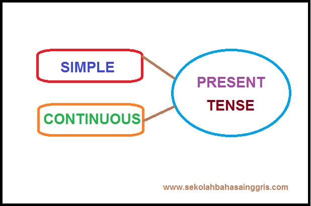 123 Grammar Corner:Fungsi Simple Present Tense dan Present Continuous!