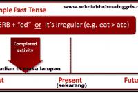 1000 Pengertian, Rumus dan Contoh Kalimat Simple Past Tense