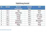 Pronunciation 2: Belajar Phonetic Symbol  Dan Monophthong Sounds!