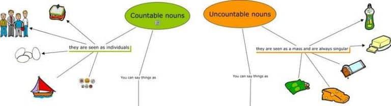 Penjelasan Countable vs Uncountable Noun Beserta Contoh Kalimatnya Lengkap