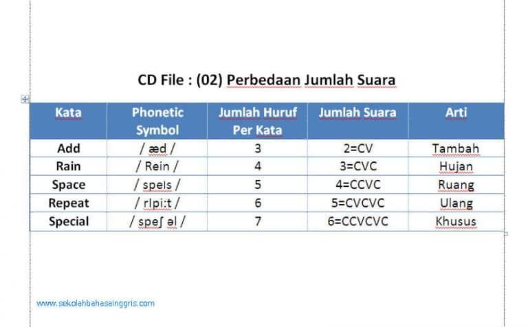 Pronunciation 2: Belajar Phonetic Symbol  Dan Monophthong Sounds!