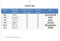 Materi Pronunciation 12: Latihan Listening Pronunciation CD 04