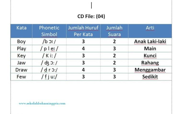 Materi Pronunciation 12: Latihan Listening Pronunciation CD 04