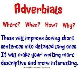 Contoh Kalimat Adverbs Interogatif dan Penjelasannya Lengkap