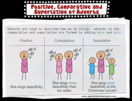 Pengertian Comparative Superlative Dan Relative Adverbs Beserta Contoh Kalimatnya Lengkap