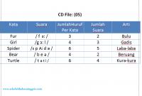 Materi Pronunciation 13: Latihan Listening Pronunciation CD 05