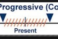 Pengertian, Rumus, Present Continuous Tense Dan Contoh Kalimat