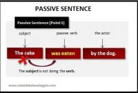 Materi Belajar Kalimat Pasif-Aktif Bahasa Inggris+Contoh Kalimat
