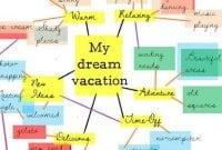 Tips Dan Cara Mengajar Writing Bahasa Inggris Menggunakan Teknik Mind Mapping