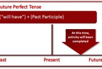 Pengertian, Rumus, Future Perfect Tense Dan Contoh Kalimat