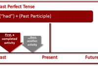 Pengertian, Rumus, Past Perfect Tense dan Contoh Kalimat