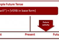 Pengertian Rumus Dan Contoh Kalimat Simple Future Tense Lengkap
