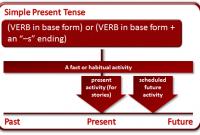 Rumus Simple Present Tense, Pengertian, Fungsi, Dan Contoh Kalimatnya Lengkap