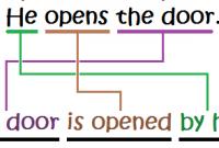 Pengertian serta Penjelasan SHORT PASSIVE beserta Contoh dalam Kalimat Bahasa Inggris