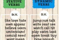 """Pengertian, Jenis, Daftar Dan Contoh """"Stative & Dynamic / Action Verb"""" Dalam Kalimat Bahasa Inggris"""