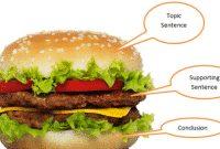 Pengertian, Contoh Dan Soal 'Topic Sentence' Dalam Kalimat Bahasa Inggris