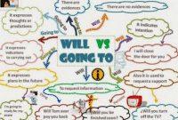 """Perbedaan, Contoh Dan Soal """"Will vs Be Going To"""" Dalam Kalimat Bahasa Inggris"""