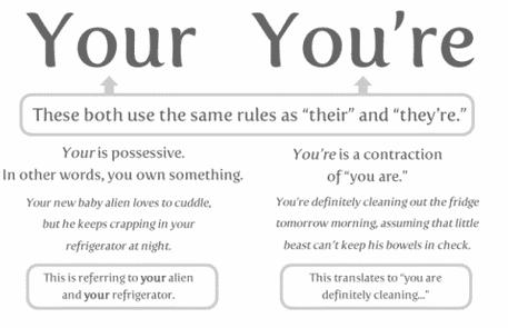 """Perbedaan Dan Contoh Lengkap """"You're vs Your"""" Dalam Bahasa Inggris"""