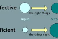 """Perbedaan Dan Contoh Kalimat """"Effective vs Efficient"""" Dalam Bahasa Inggris"""