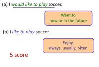 """""""Would Like vs Like"""" : Perbedaan Dan Penjelasan Dalam Bahasa Inggris"""