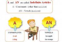 20 Contoh Soal Article (A/AN) Beserta Dengan Kunci Jawaban Lengkap