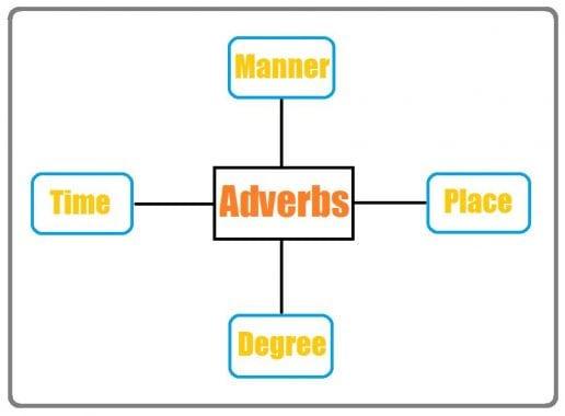 30 Contoh Soal Adverb Dalam Bahasa Inggris Beserta Jawabanya