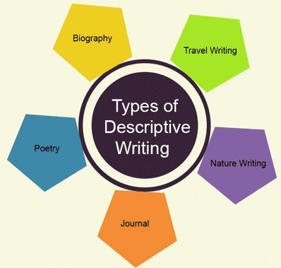 11 Contoh Soal Descriptive Text Bahasa Inggris Untuk SMP Kelas 7